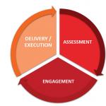 Cultural Changes towards a Digital Savvy Workforce for Enterprise Architecture Implementation